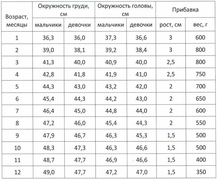 таблица развития ребенка по месяцам