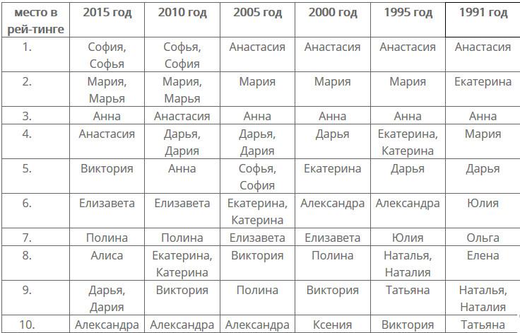 популярные имена для девочек